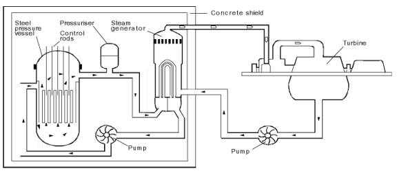 Nuclear fission reactors pictured below is the most common type of nuclear reactor the pressurized water reactor schematic ccuart Image collections