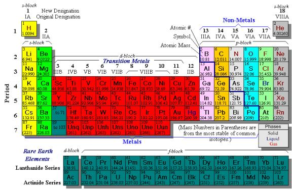 Introduction to nuclear chemistry is another isotope of hydrogen that has one proton one electron and one neutron shown below is a periodic table of the elements for your reference urtaz Choice Image